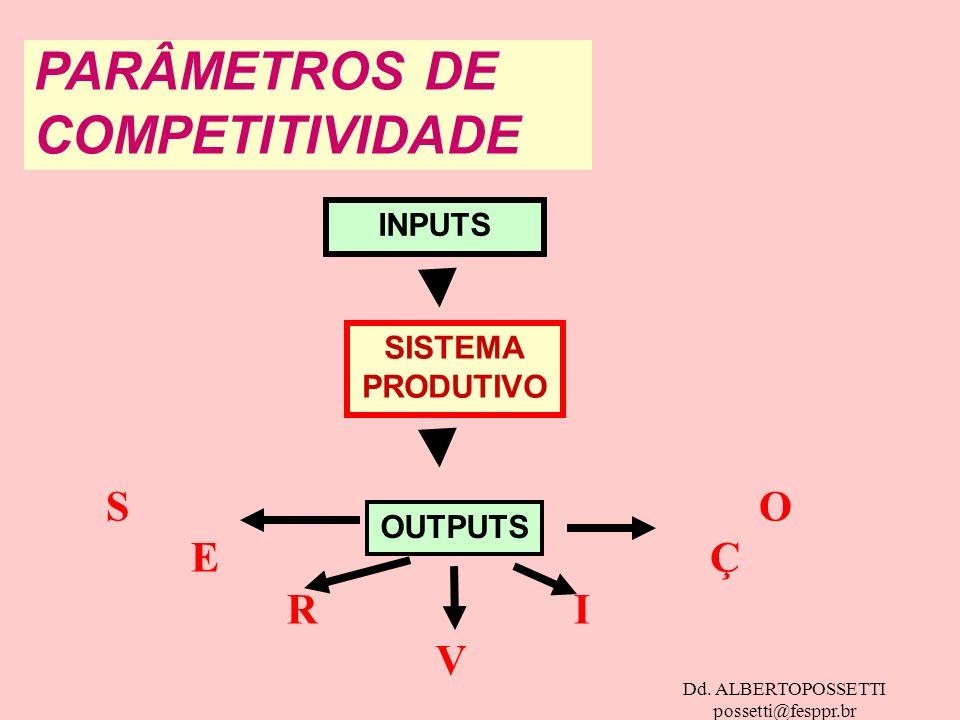 Dd. ALBERTOPOSSETTI possetti@fesppr.br PARÂMETROS DE COMPETITIVIDADE OUTPUTS INPUTS SISTEMA PRODUTIVO S O E Ç R I V