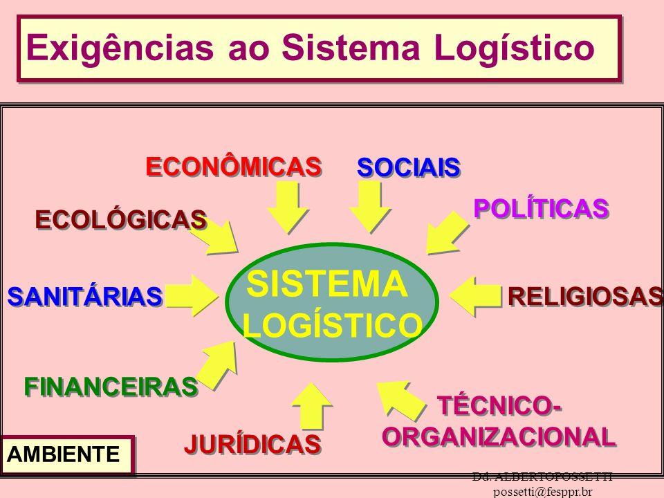 Dd. ALBERTOPOSSETTI possetti@fesppr.br Exigências ao Sistema Logístico ECONÔMICAS ECOLÓGICAS SANITÁRIAS FINANCEIRAS JURÍDICAS RELIGIOSAS POLÍTICAS SOC