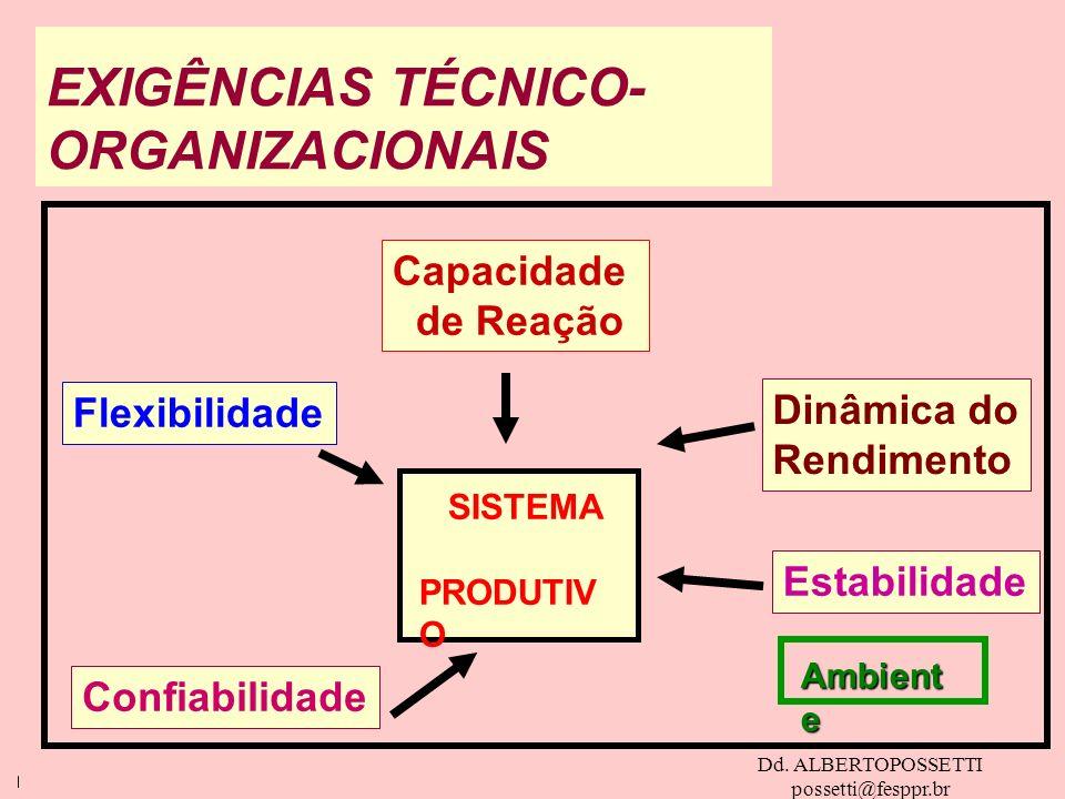 Dd. ALBERTOPOSSETTI possetti@fesppr.br EXIGÊNCIAS TÉCNICO- ORGANIZACIONAIS Capacidade de Reação Dinâmica do Rendimento Estabilidade Flexibilidade Conf