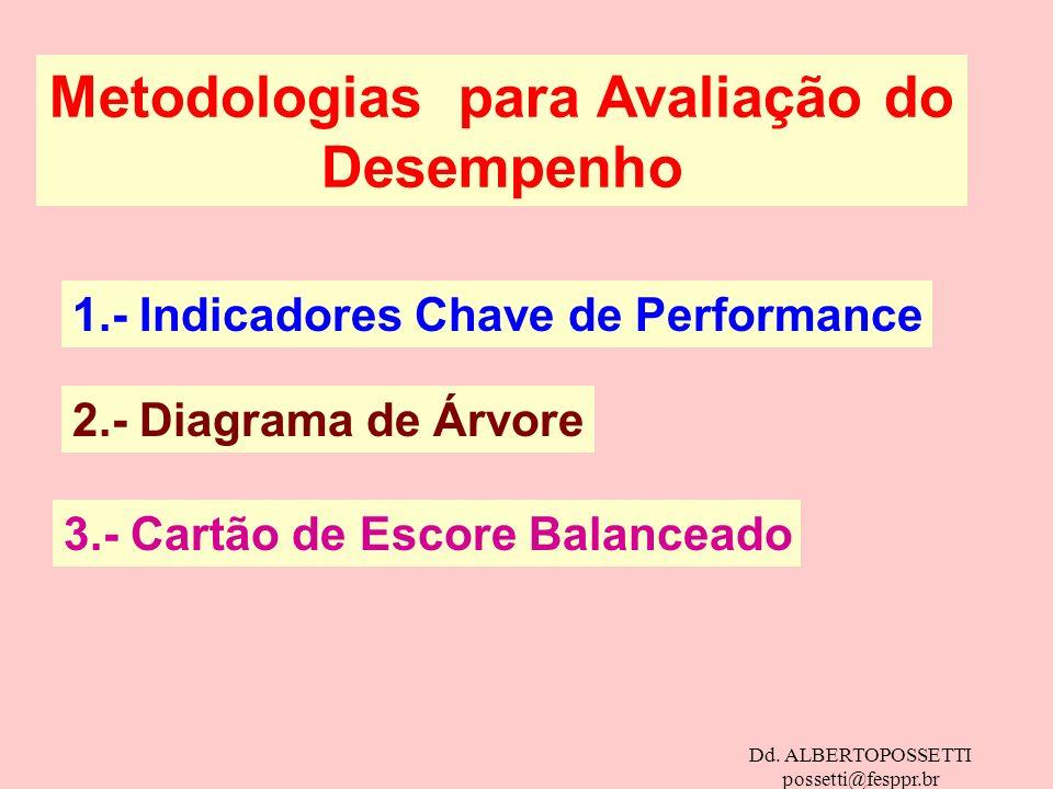 Dd. ALBERTOPOSSETTI possetti@fesppr.br Metodologias para Avaliação do Desempenho 1.- Indicadores Chave de Performance 2.- Diagrama de Árvore 3.- Cartã