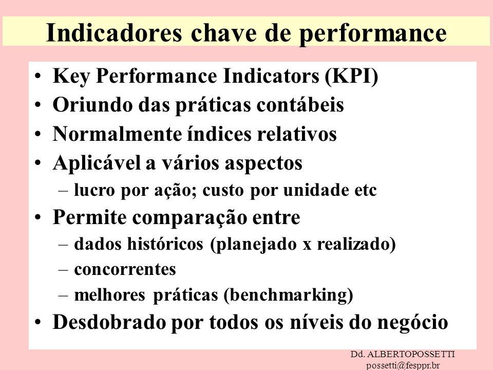 Dd. ALBERTOPOSSETTI possetti@fesppr.br Indicadores chave de performance Key Performance Indicators (KPI) Oriundo das práticas contábeis Normalmente ín