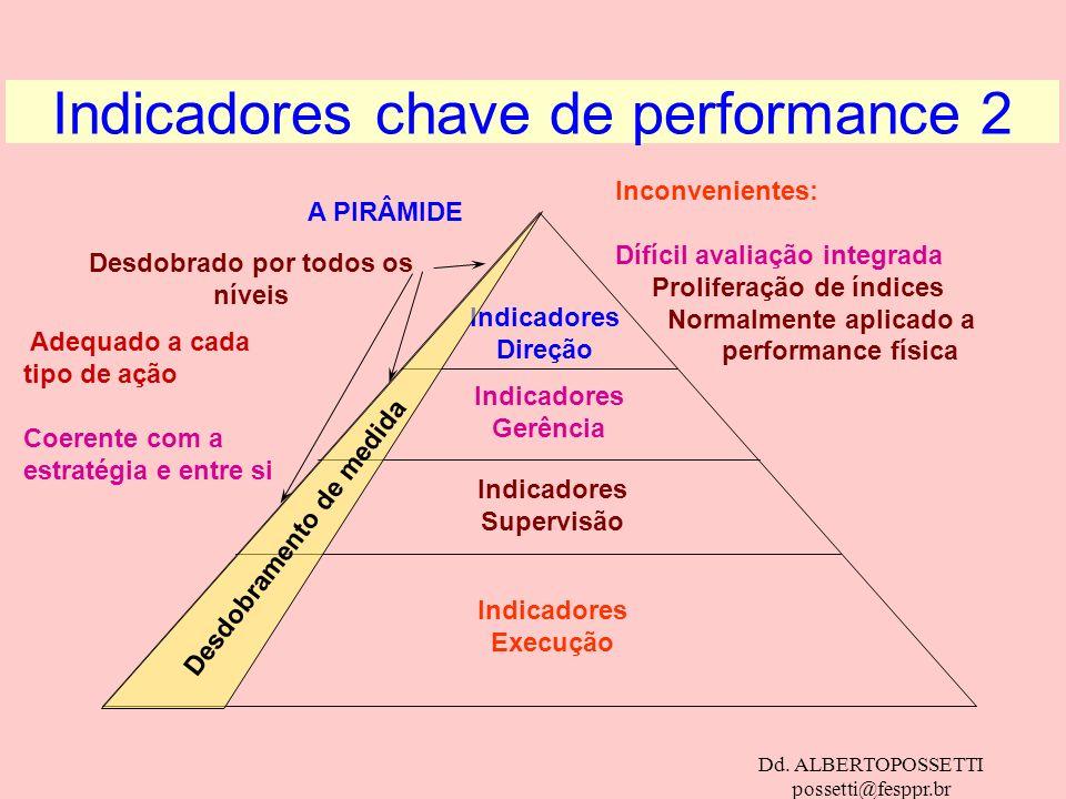 Dd. ALBERTOPOSSETTI possetti@fesppr.br A PIRÂMIDE Indicadores chave de performance 2 Indicadores Direção Indicadores Gerência Indicadores Supervisão I