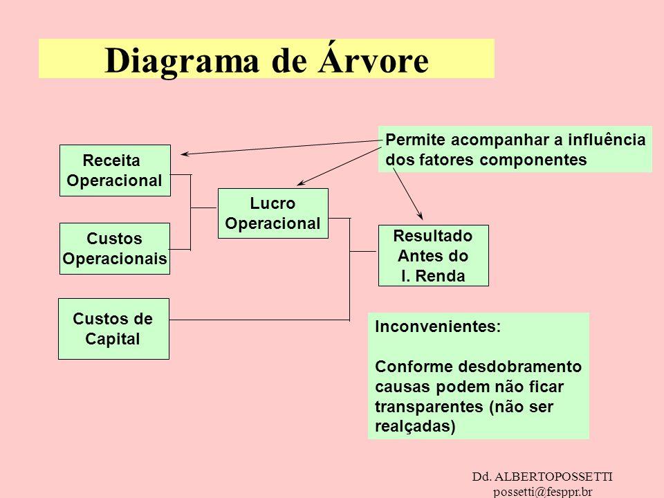 Dd. ALBERTOPOSSETTI possetti@fesppr.br Diagrama de Árvore Receita Operacional Custos Operacionais Custos de Capital Lucro Operacional Resultado Antes
