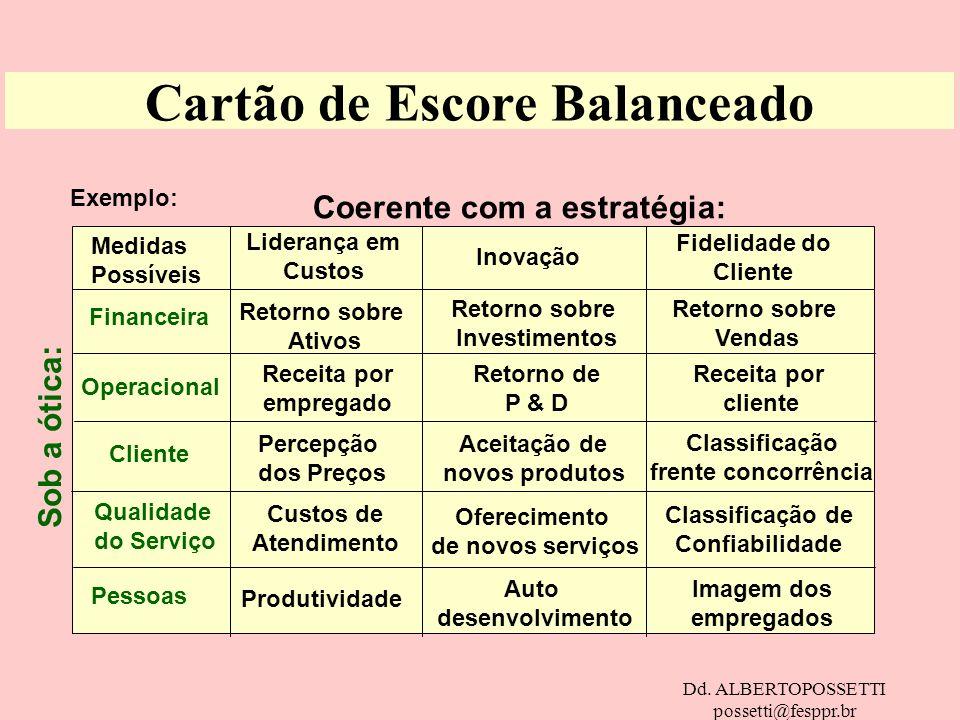 Dd. ALBERTOPOSSETTI possetti@fesppr.br Cartão de Escore Balanceado Exemplo: Medidas Possíveis Coerente com a estratégia: Sob a ótica: Financeira Opera