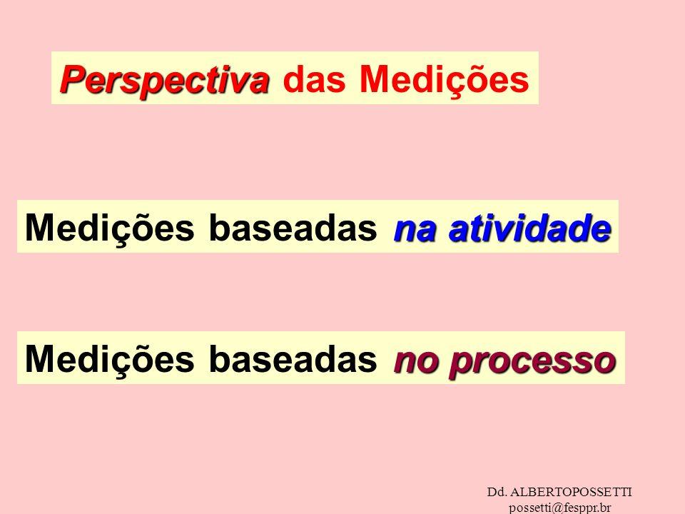 Dd. ALBERTOPOSSETTI possetti@fesppr.br Perspectiva Perspectiva das Medições na atividade Medições baseadas na atividade no processo Medições baseadas