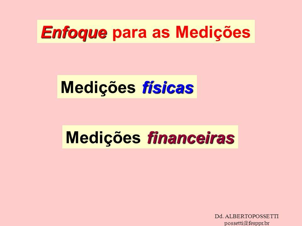 Dd. ALBERTOPOSSETTI possetti@fesppr.br Enfoque Enfoque para as Medições físicas Medições físicas financeiras Medições financeiras