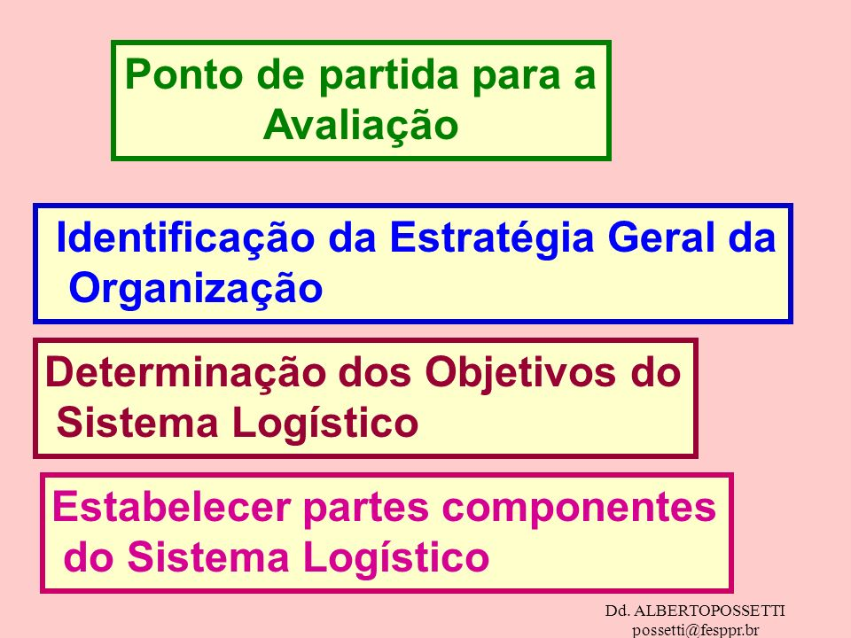Dd. ALBERTOPOSSETTI possetti@fesppr.br Ponto de partida para a Avaliação Identificação da Estratégia Geral da Organização Determinação dos Objetivos d