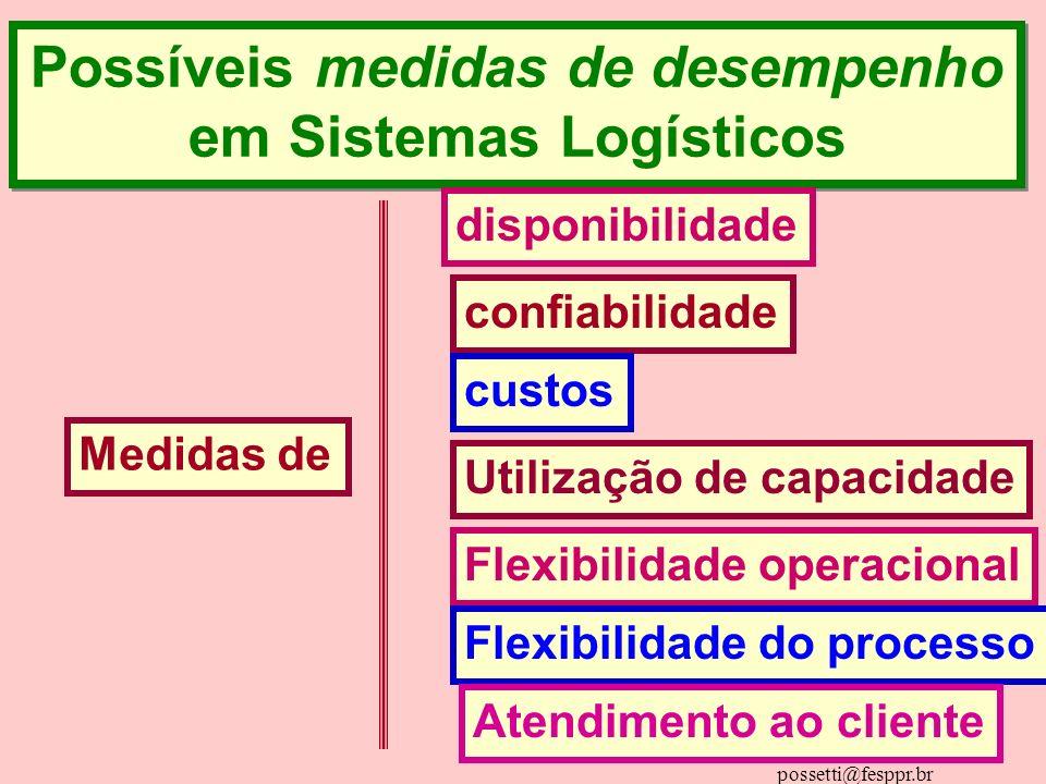 Dd. ALBERTOPOSSETTI possetti@fesppr.br Possíveis medidas de desempenho em Sistemas Logísticos Possíveis medidas de desempenho em Sistemas Logísticos M