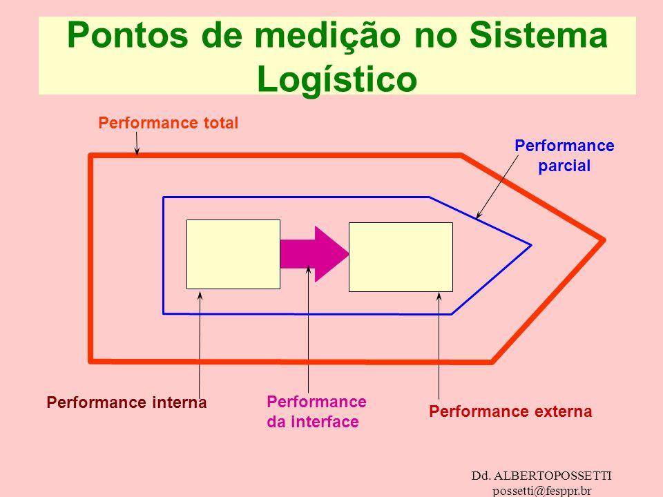 Dd. ALBERTOPOSSETTI possetti@fesppr.br Performance interna Performance da interface Performance externa Performance total Pontos de medição no Sistema