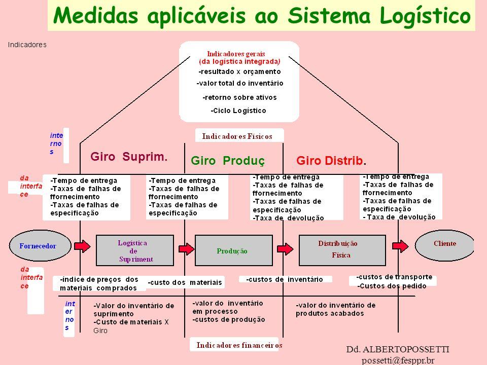 Dd. ALBERTOPOSSETTI possetti@fesppr.br Medidas aplicáveis ao Sistema Logístico Giro Suprim. Giro ProduçGiro Distrib.