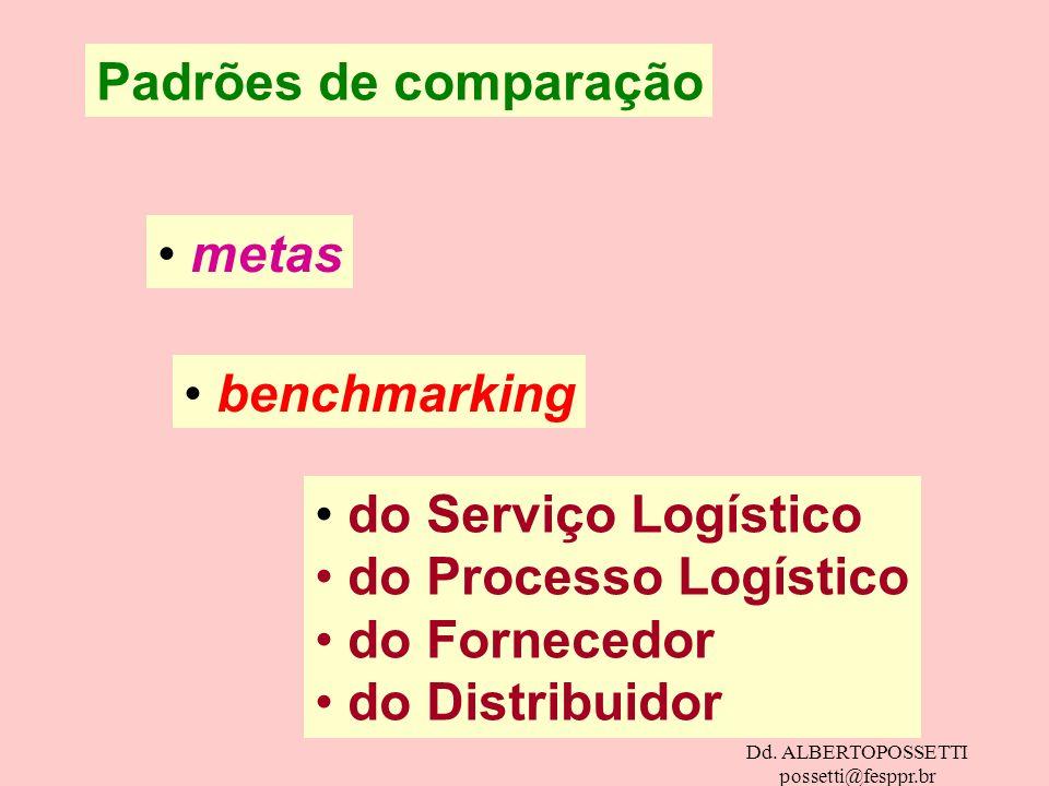 Dd. ALBERTOPOSSETTI possetti@fesppr.br Padrões de comparação metas benchmarking do Serviço Logístico do Processo Logístico do Fornecedor do Distribuid