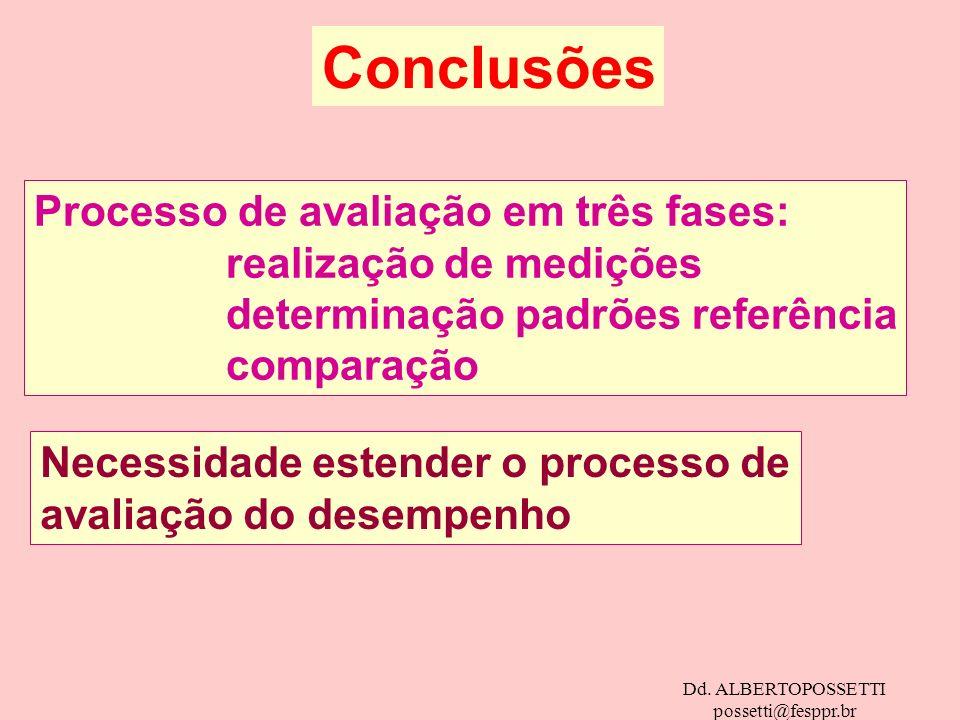 Dd. ALBERTOPOSSETTI possetti@fesppr.br Conclusões Processo de avaliação em três fases: realização de medições determinação padrões referência comparaç