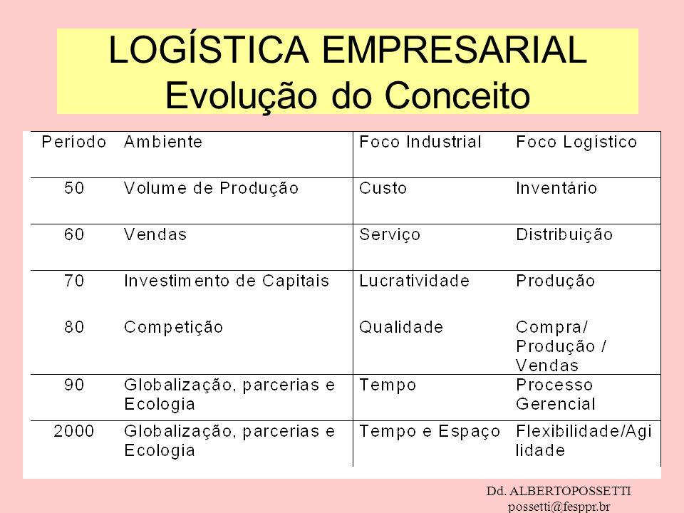 Dd. ALBERTOPOSSETTI possetti@fesppr.br LOGÍSTICA EMPRESARIAL Evolução do Conceito