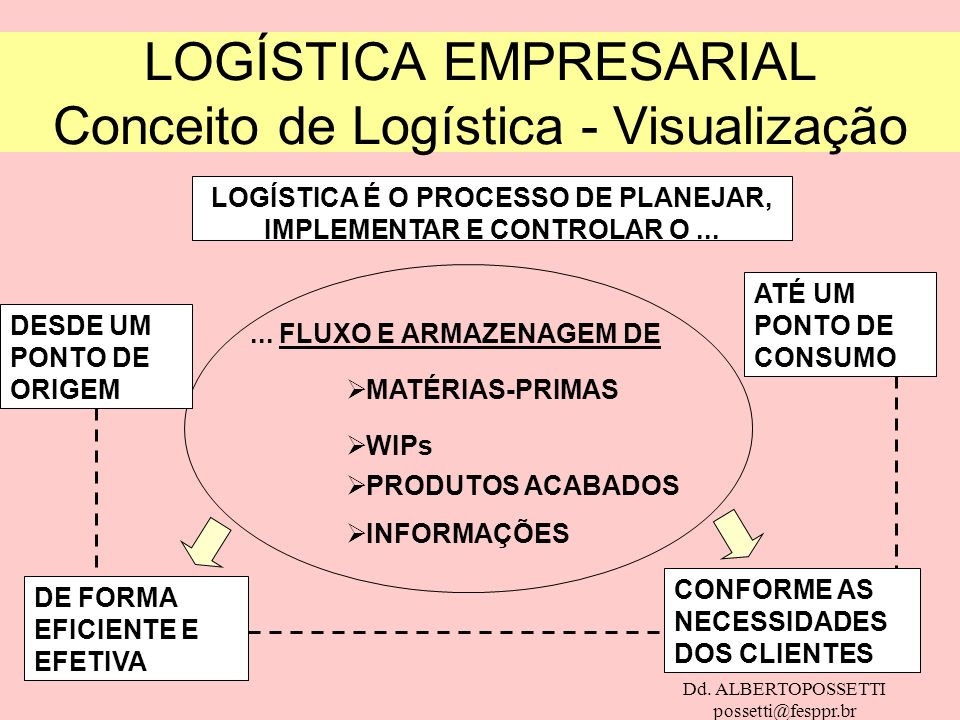 Dd. ALBERTOPOSSETTI possetti@fesppr.br LOGÍSTICA EMPRESARIAL Conceito de Logística - Visualização LOGÍSTICA É O PROCESSO DE PLANEJAR, IMPLEMENTAR E CO