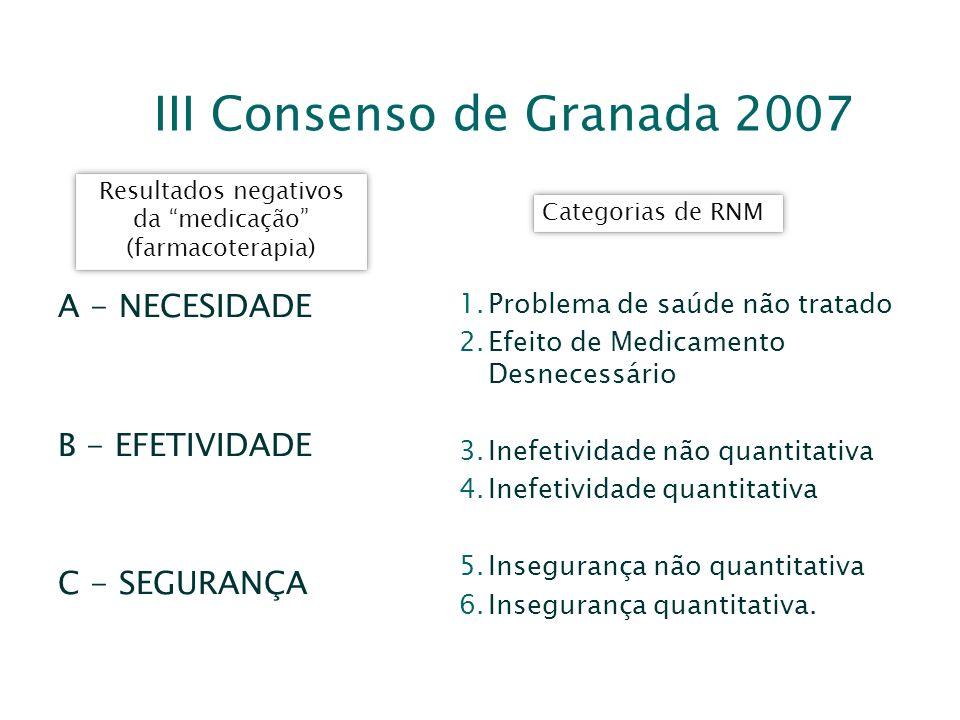 III Consenso de Granada 2007 Resultados negativos da medicação (farmacoterapia) Categorias de RNM A - NECESIDADE B - EFETIVIDADE C - SEGURANÇA 1.Probl
