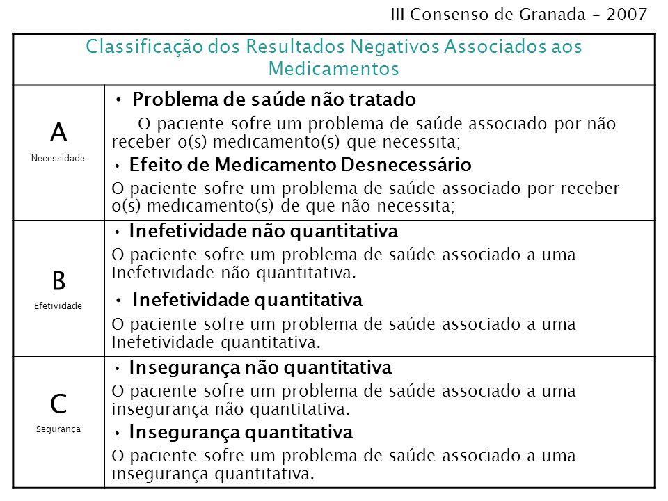 Classificação dos Resultados Negativos Associados aos Medicamentos A Necessidade Problema de saúde não tratado O paciente sofre um problema de saúde a