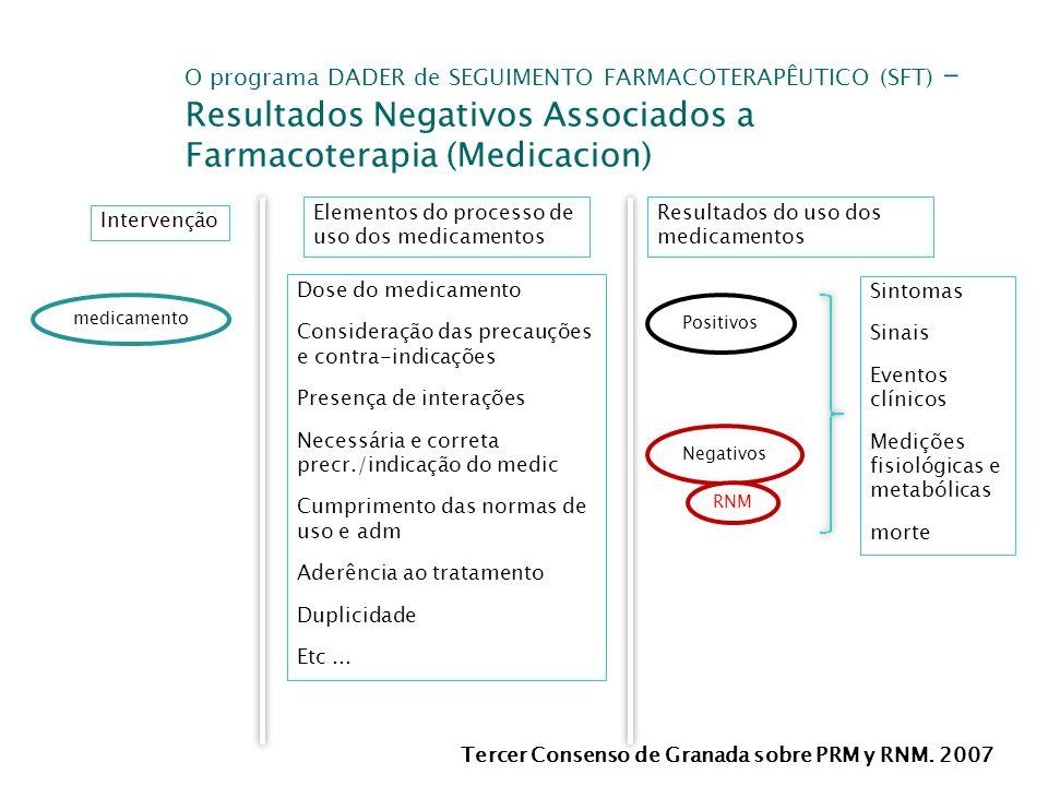 Tercer Consenso de Granada sobre PRM y RNM. 2007 Intervenção O programa DADER de SEGUIMENTO FARMACOTERAPÊUTICO (SFT) – Resultados Negativos Associados