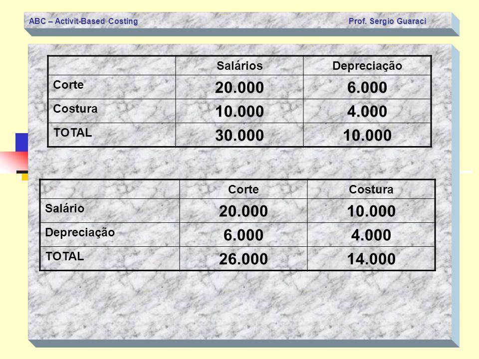 ABC – Activit-Based Costing Prof. Sergio Guaraci SaláriosDepreciação Corte 20.0006.000 Costura 10.0004.000 TOTAL 30.00010.000 CorteCostura Salário 20.