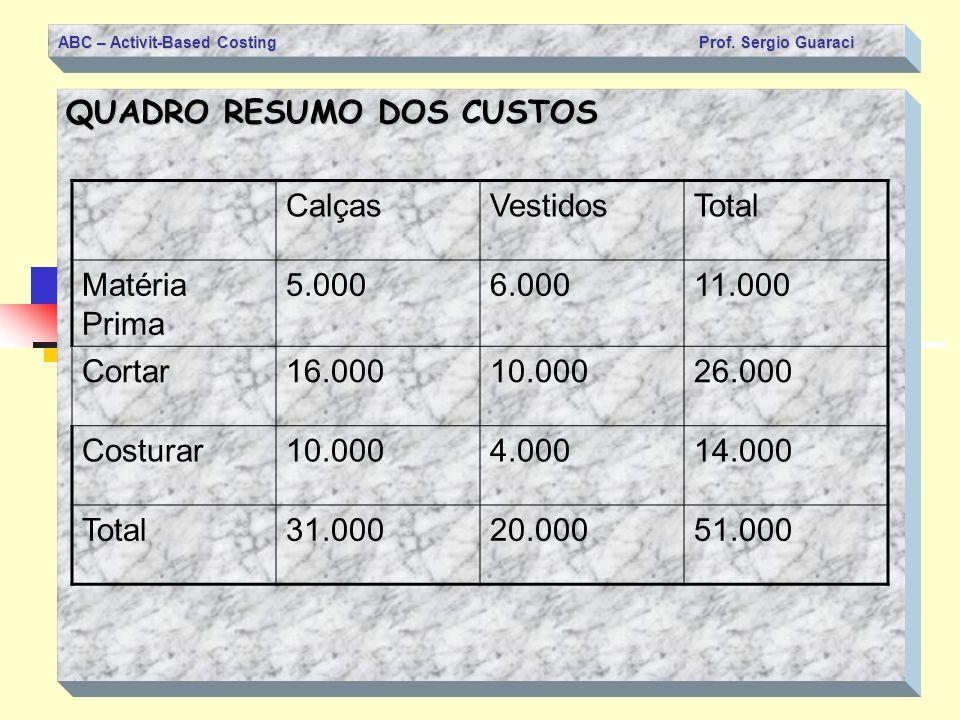 ABC – Activit-Based Costing Prof. Sergio Guaraci QUADRO RESUMO DOS CUSTOS CalçasVestidosTotal Matéria Prima 5.0006.00011.000 Cortar16.00010.00026.000
