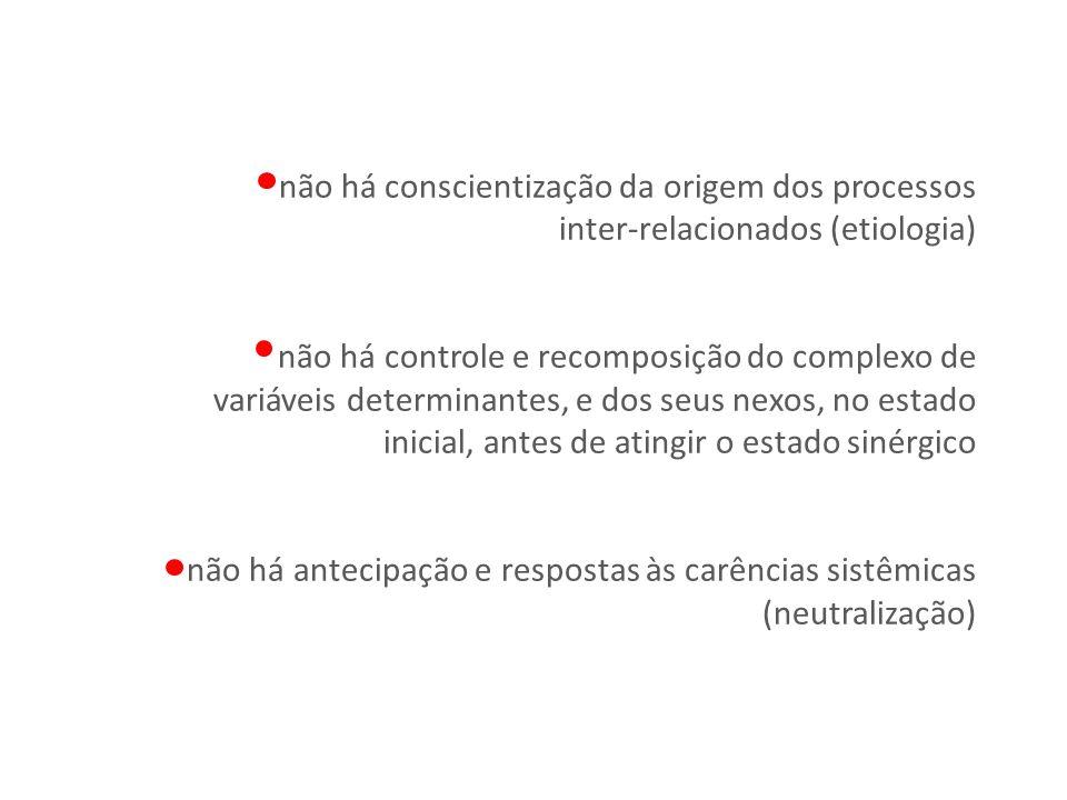 não há conscientização da origem dos processos inter-relacionados (etiologia) não há controle e recomposição do complexo de variáveis determinantes, e