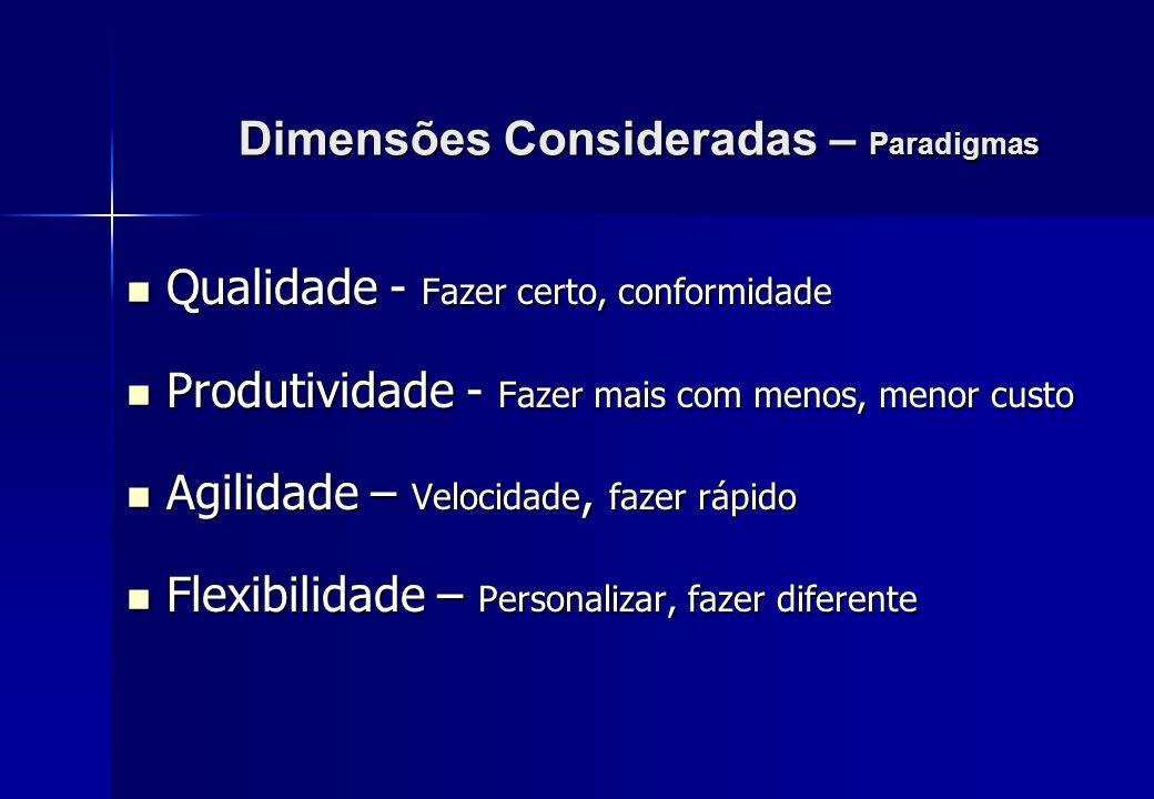 Dimensões Consideradas – Paradigmas Qualidade - Fazer certo, conformidade Qualidade - Fazer certo, conformidade Produtividade - Fazer mais com menos,