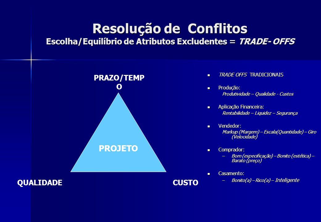 Resolução de Conflitos Escolha/Equilíbrio de Atributos Excludentes = TRADE- OFFS TRADE OFFS TRADICIONAIS TRADE OFFS TRADICIONAIS Produção: Produção: P