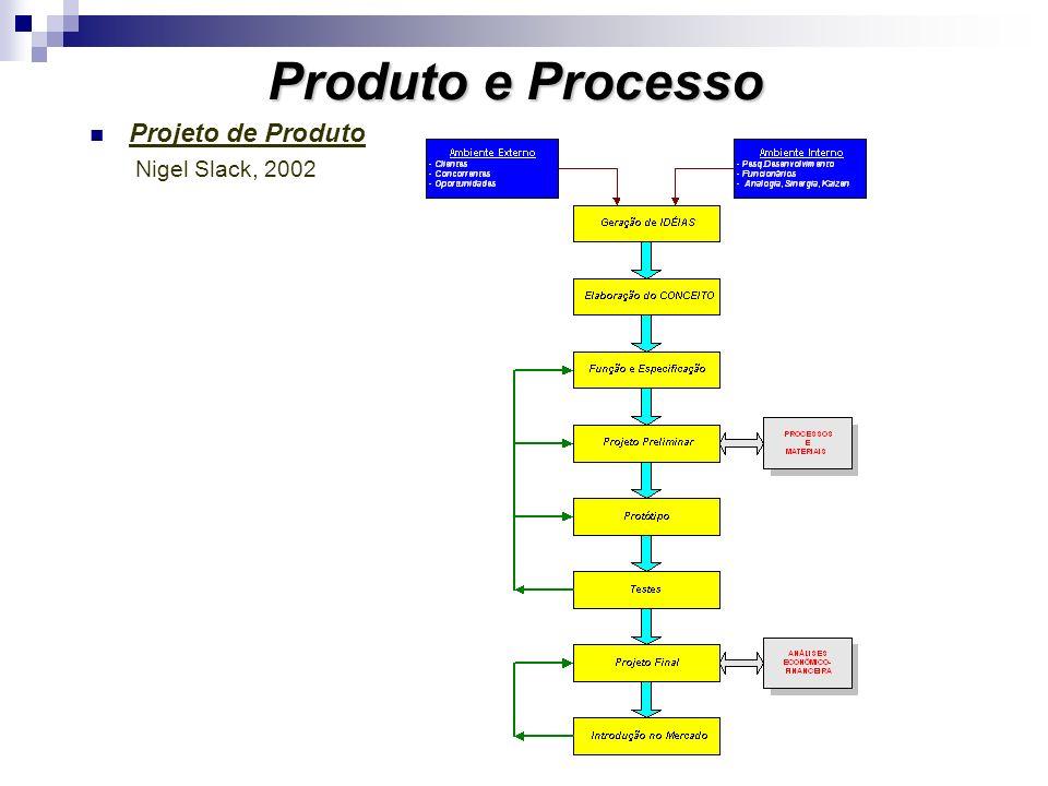 12 Qualidade Produtos Operações Agilidade Rapidez Simplicidade Minimização de operações e tempos Produtividade e Confiabilidade Estabilidade dos Processos Garantia de resultados Padronização de atividades Flexibilidade Novos produtos Mix dos existentes Variação de volumes Agilidade de cronograma Objetivos do Processo