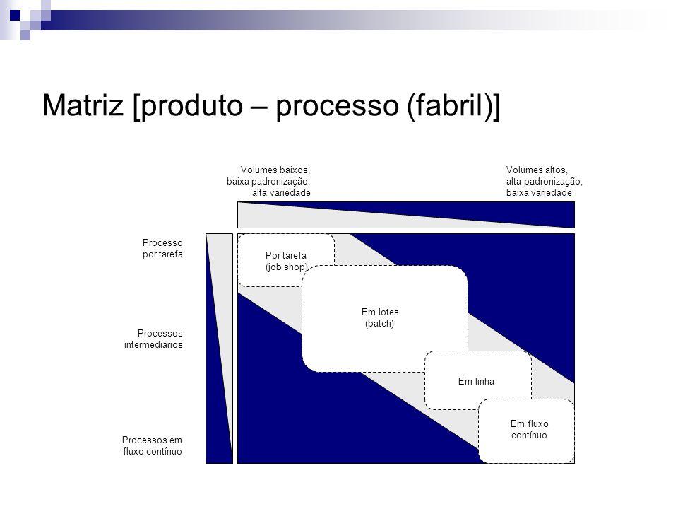 Processo por tarefa Processos em fluxo contínuo Processos intermediários Volumes baixos, baixa padronização, alta variedade Volumes altos, alta padron