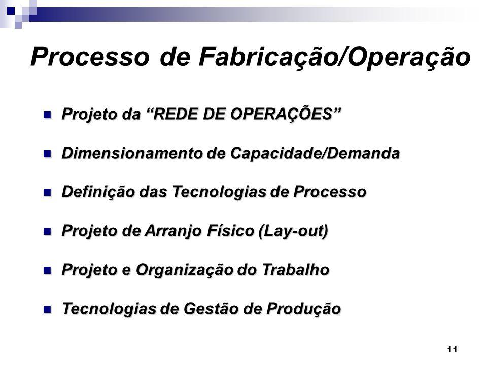 11 Projeto da REDE DE OPERAÇÕES Projeto da REDE DE OPERAÇÕES Dimensionamento de Capacidade/Demanda Dimensionamento de Capacidade/Demanda Definição das