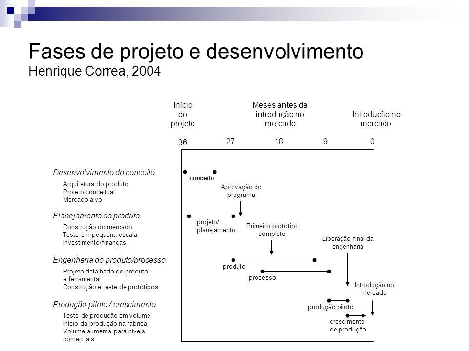 Início do projeto Meses antes da introdução no mercado Introdução no mercado 36 271890 Desenvolvimento do conceito Planejamento do produto Engenharia
