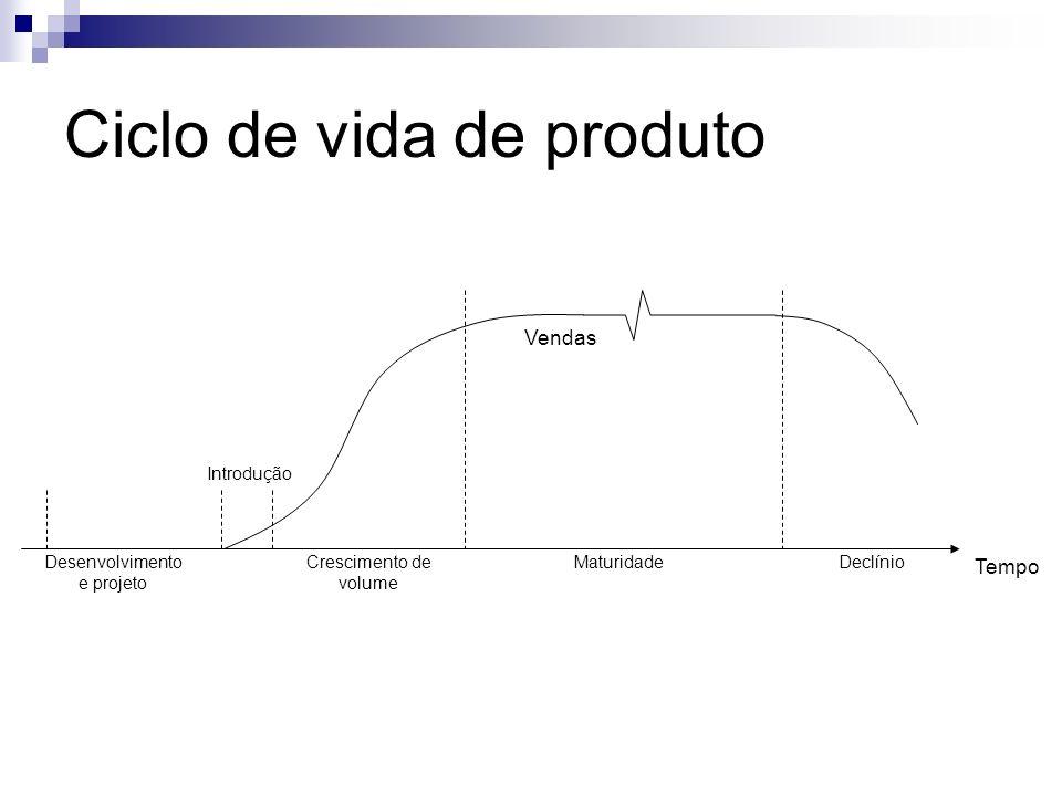 Vendas Introdução Crescimento de volume MaturidadeDeclínio Tempo Desenvolvimento e projeto Ciclo de vida de produto