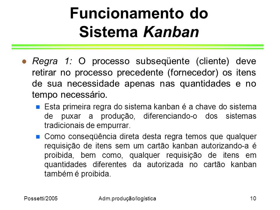 Possetti/2005Adm.produção/logística10 Funcionamento do Sistema Kanban l Regra 1: O processo subseqüente (cliente) deve retirar no processo precedente