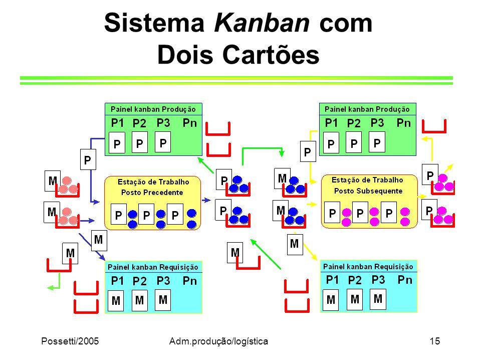 Possetti/2005Adm.produção/logística15 Sistema Kanban com Dois Cartões