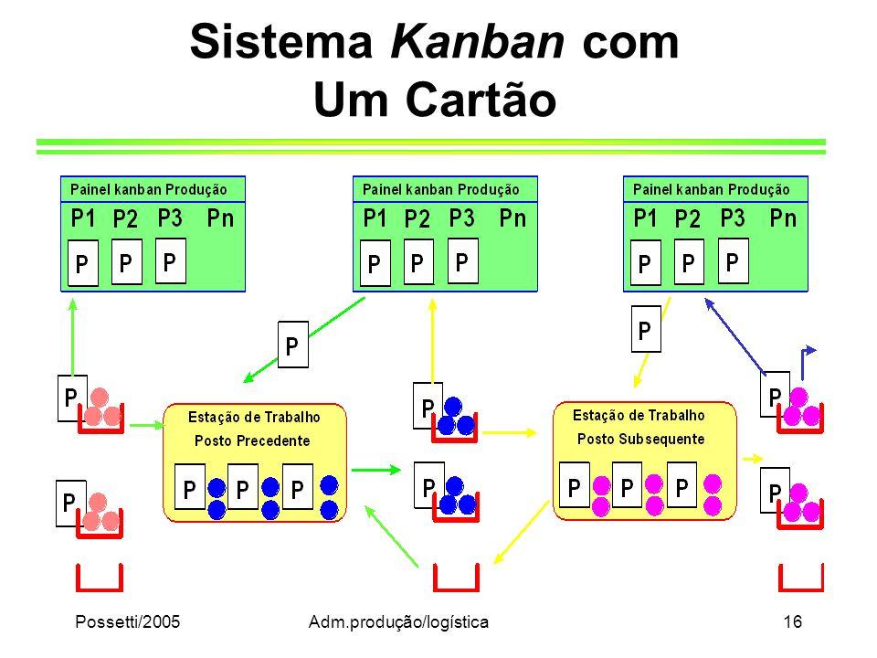Possetti/2005Adm.produção/logística16 Sistema Kanban com Um Cartão
