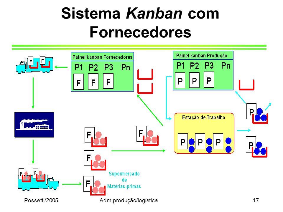 Possetti/2005Adm.produção/logística17 Sistema Kanban com Fornecedores