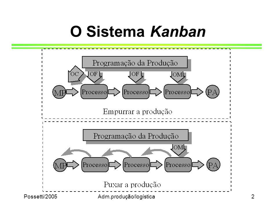 Possetti/2005Adm.produção/logística2 O Sistema Kanban