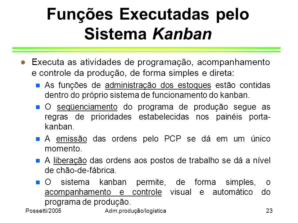 Possetti/2005Adm.produção/logística23 Funções Executadas pelo Sistema Kanban l Executa as atividades de programação, acompanhamento e controle da prod