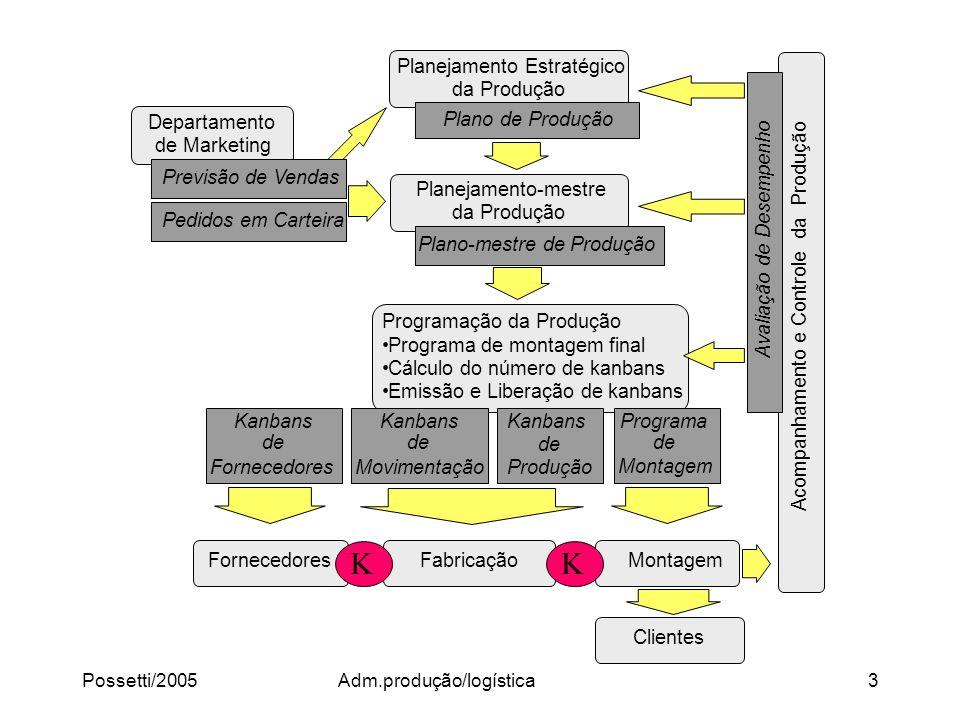 Possetti/2005Adm.produção/logística3 Planejamento Estratégico da Produção Plano de Produção Planejamento-mestre da Produção Plano-mestre de Produção P
