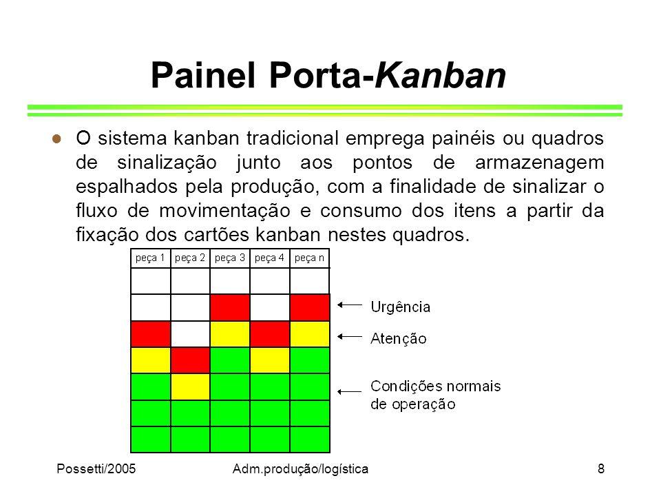 Possetti/2005Adm.produção/logística8 Painel Porta-Kanban l O sistema kanban tradicional emprega painéis ou quadros de sinalização junto aos pontos de