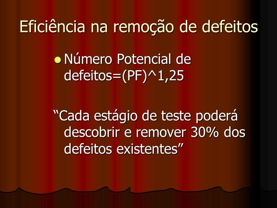 Exemplo: aplicação com 100 PF Número Potencial de defeitos=(100)^1,25 Número Potencial de defeitos=(100)^1,25 =316 defeitos Teste Unitário=316 -30% =221 Teste Funcional = 221-30% =155 Teste de Integração=155- 30%=108 E assim sucessivamente…