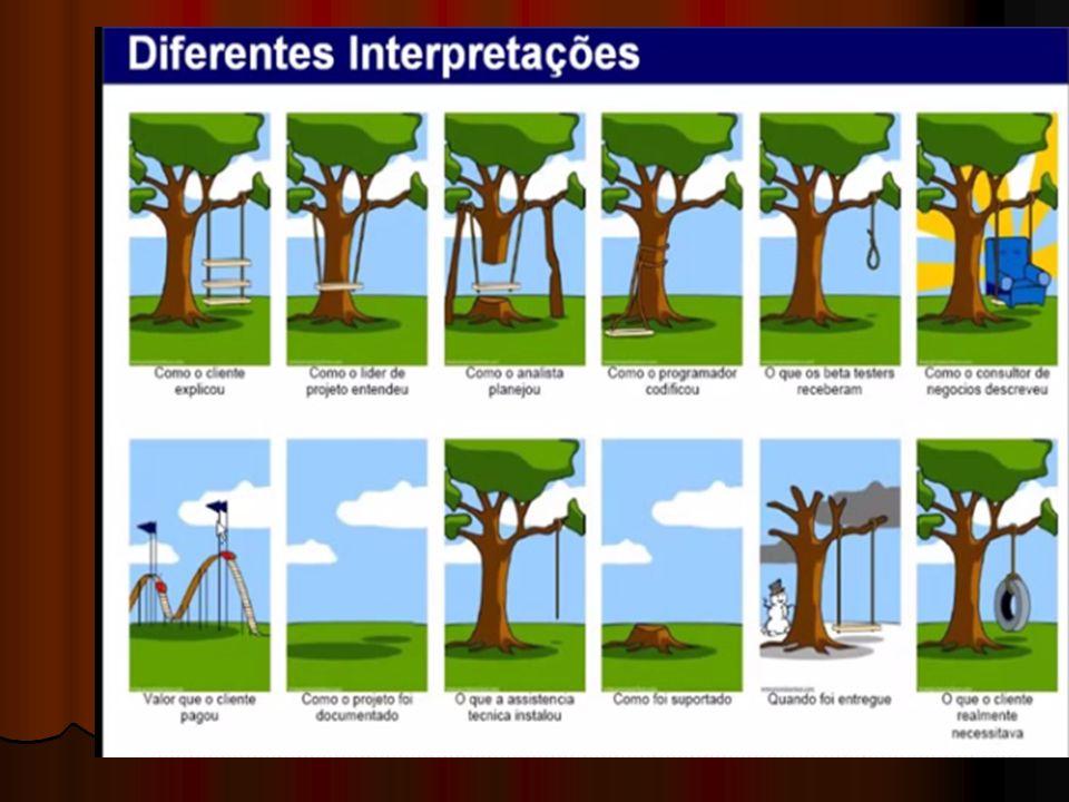 Exemplo de um Fluxograma de Defeitos Qual sistema deve ser feito e o que ele deve realizar Desenvolver os diagramas do sistema Codificar o sistema fazendo um algoritmo em Portugal.
