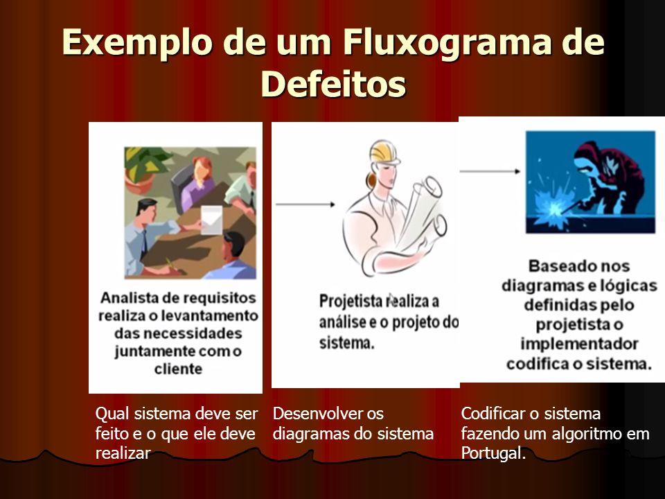 Exemplo de um Fluxograma de Defeitos Qual sistema deve ser feito e o que ele deve realizar Desenvolver os diagramas do sistema Codificar o sistema faz