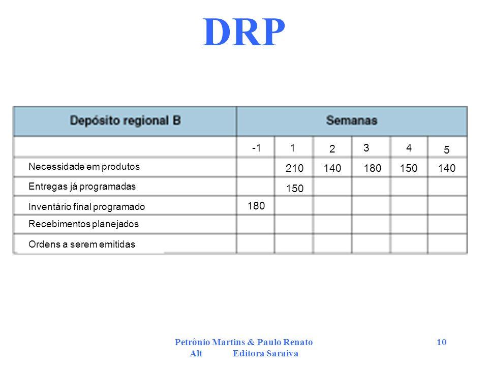 Petrônio Martins & Paulo Renato Alt Editora Saraiva 10 DRP 1 2 34 5 Necessidade em produtos Entregas já programadas Inventário final programado Recebi