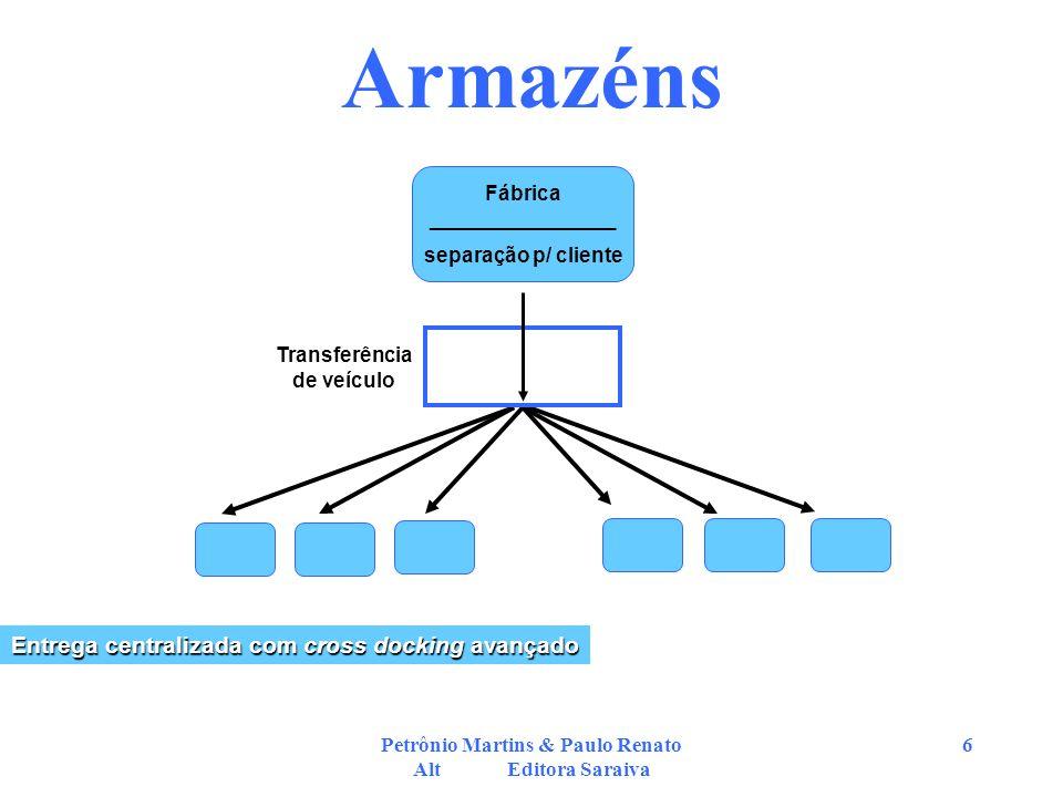 Petrônio Martins & Paulo Renato Alt Editora Saraiva 6 Armazéns Fábrica ________________ separação p/ cliente Entrega centralizada com cross docking av