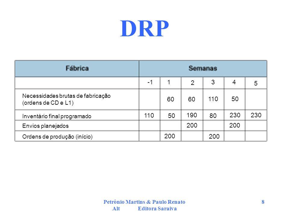 Petrônio Martins & Paulo Renato Alt Editora Saraiva 8 DRP Necessidades brutas de fabricação (ordens de CD e L1) Inventário final programado Envios pla