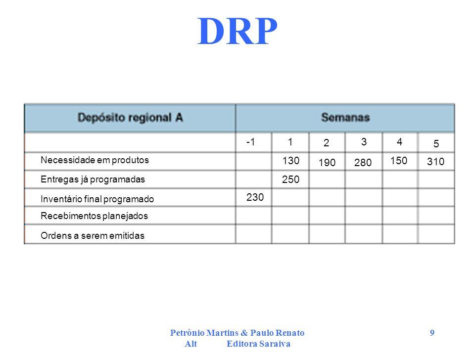 Petrônio Martins & Paulo Renato Alt Editora Saraiva 9 DRP 1 2 34 5 130 190 230 250 280 150 310 Necessidade em produtos Entregas já programadas Inventá