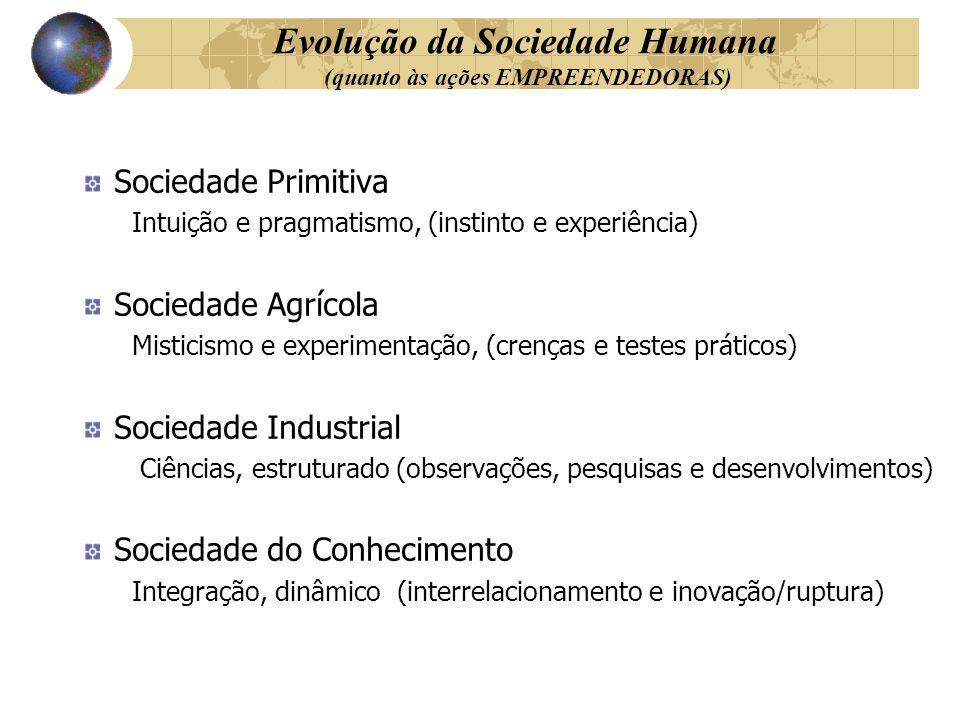 Evolução da Sociedade Humana (quanto às ações EMPREENDEDORAS) Sociedade Primitiva Intuição e pragmatismo, (instinto e experiência) Sociedade Agrícola