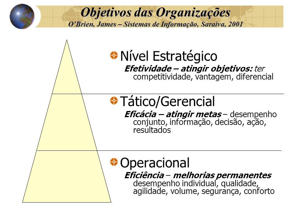 Objetivos das Organizações OBrien, James – Sistemas de Informação, Saraiva, 2001 Nível Estratégico Efetividade – atingir objetivos: ter competitividad