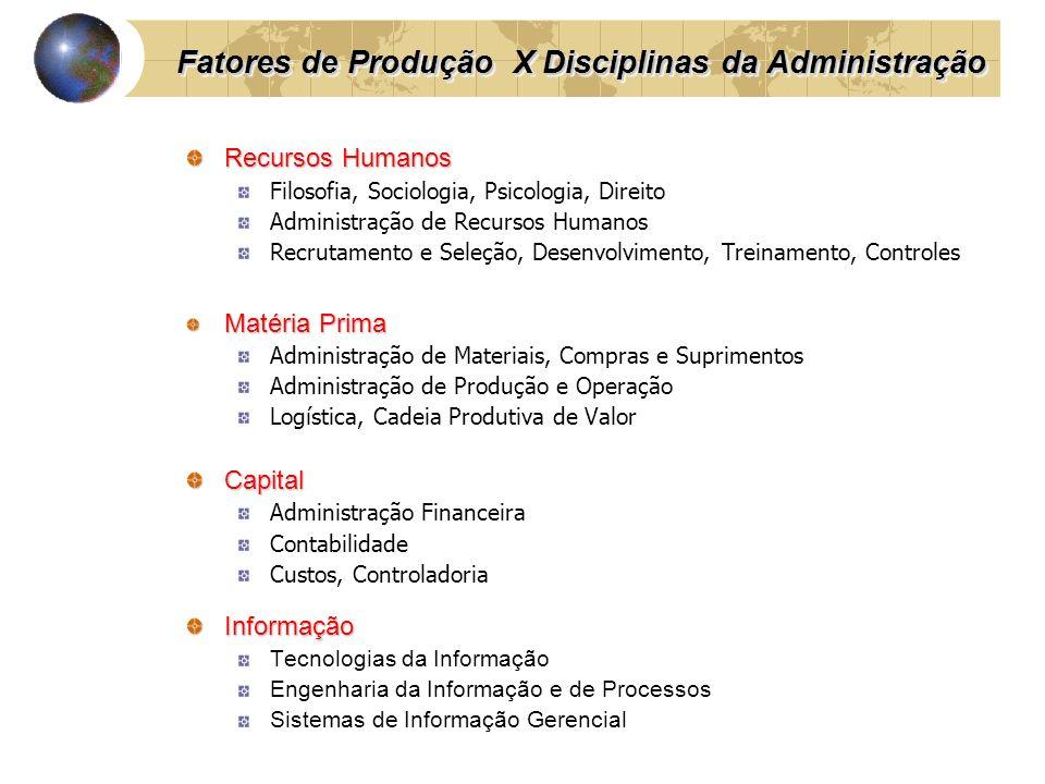Recursos Humanos Filosofia, Sociologia, Psicologia, Direito Administração de Recursos Humanos Recrutamento e Seleção, Desenvolvimento, Treinamento, Co