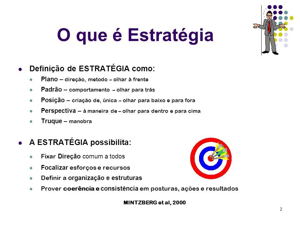 2 O que é Estratégia Definição de ESTRATÉGIA como: Plano – direção, metodo – olhar à frente Padrão – comportamento – olhar para trás Posição – criação